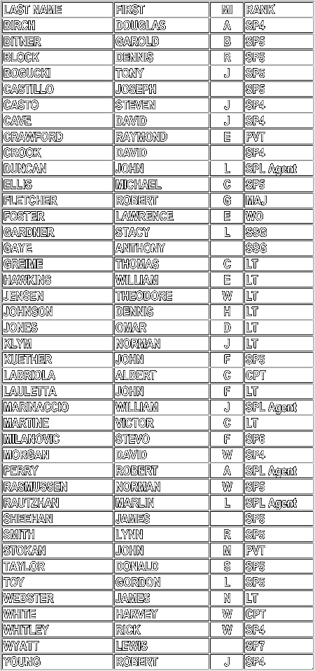 52nd Mil Int Roster